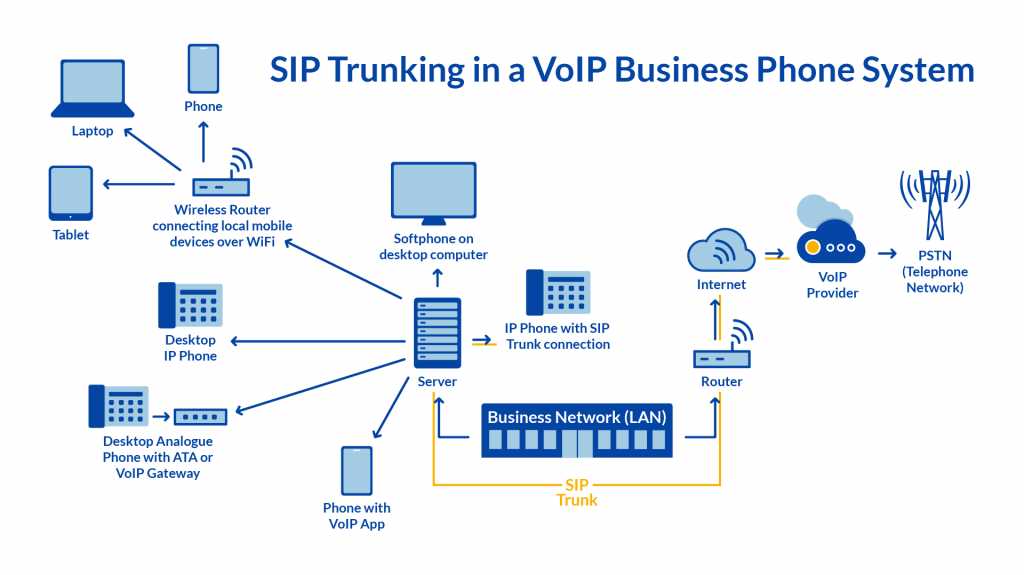 Linee-cloud-sip-trunking-voip-layout