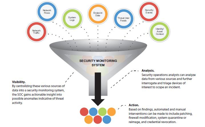 siem-funnel-events