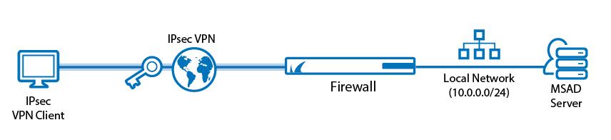 vpn-schema-grafico