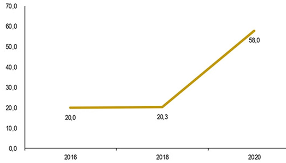 cloud-pmi-italia-crescita-grafico