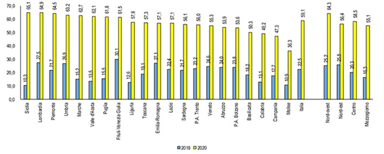 cloud-statstiche-per-regione-italia-2020-grafico
