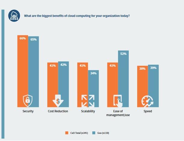 cloud-benefici-vantaggi-infografica
